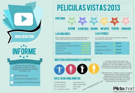 Infografia Peliculas 2013